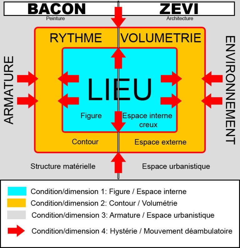 Architecture des forces // peinture et architecture Bacon x Zevi